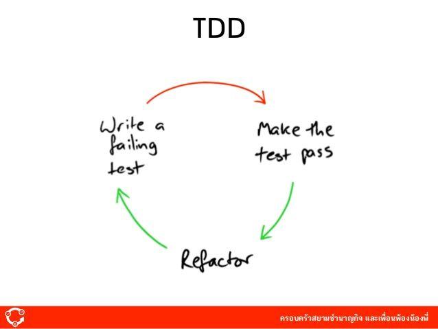 ผล�ารค้นหารูปภาพสำหรับ TDD �ับ Front-end Development