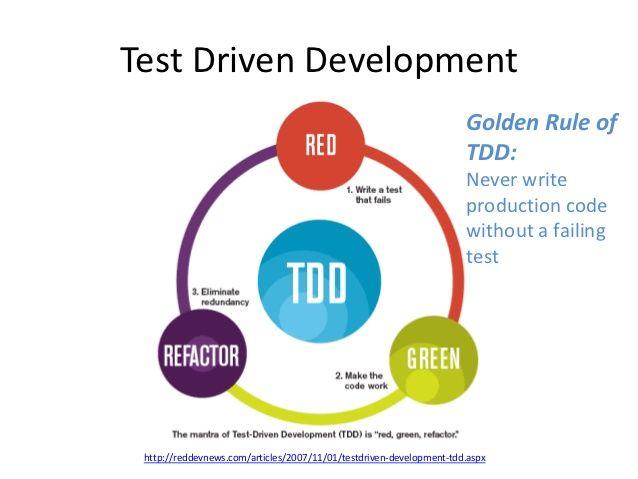 ผล�ารค้นหารูปภาพสำหรับ TEST DRIVEN DEVELOPMENT (TDD)?