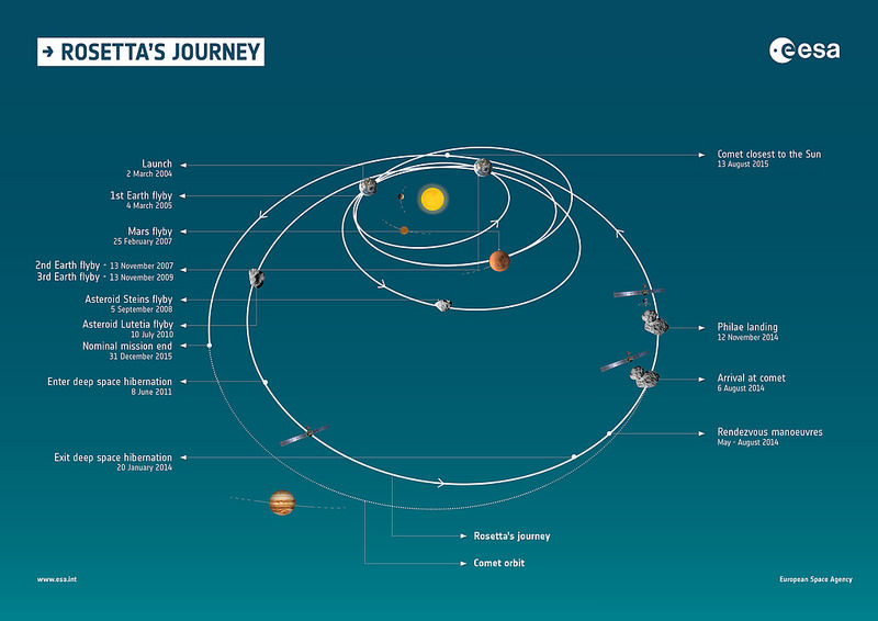 Rosetta's journey - European Space Agency