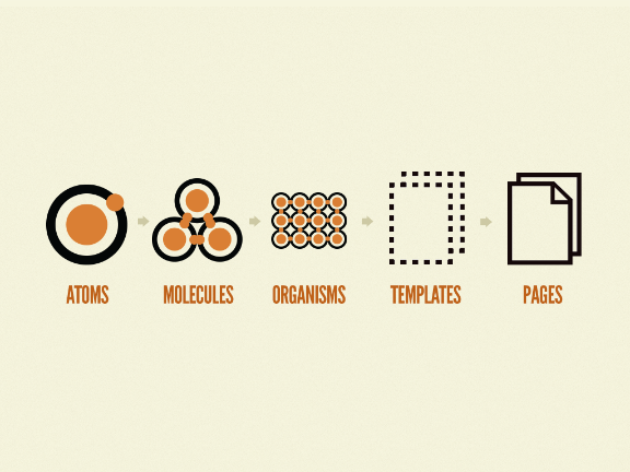 The progression of atomic design: atoms to molecules to organiams to templates to pages