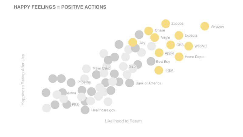 Bubble chart of happiness and likelihood to return