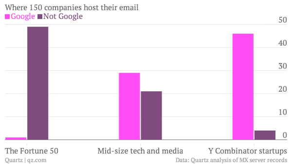 where-150-companies-host-their-email-google-not-google_chartbuilder.png