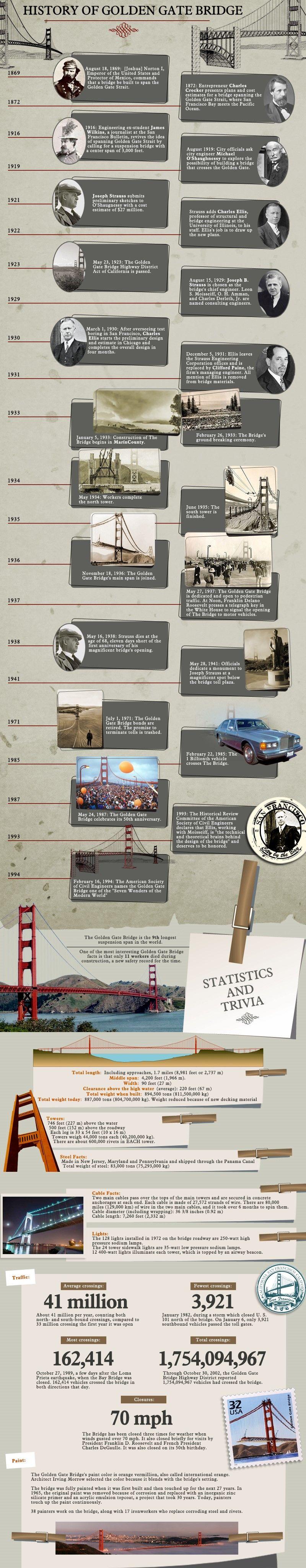 Golden Gate Groundings
