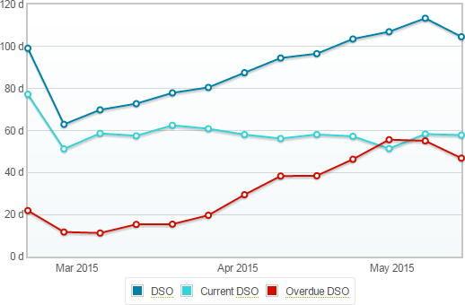 déclinaisons du Days Sales Outstanding