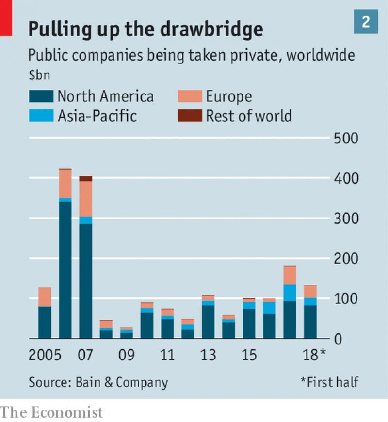 Interesting chart on PE inflows from The Economist     shows