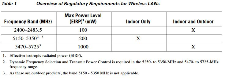 Why are my Cisco Access Points not transmitting at maximum