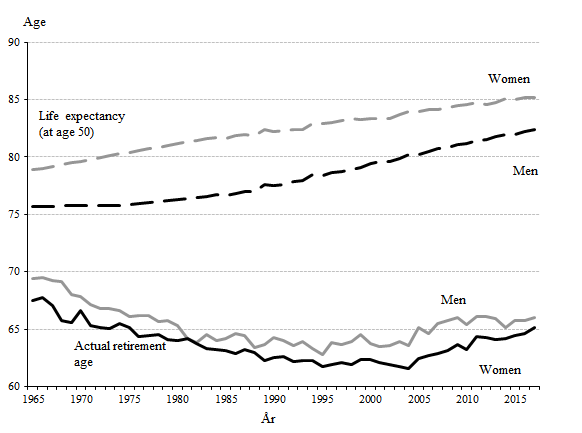 Radiocarbon dating ålders gränser