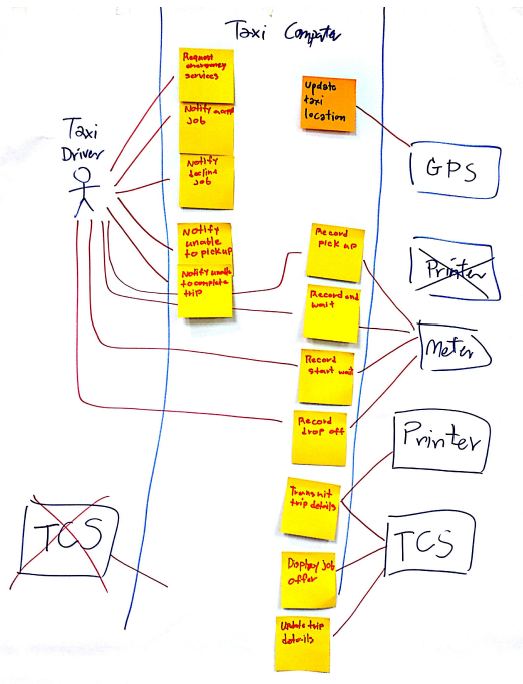 Rebooting The Use Case Diagram Lonsdale Systems