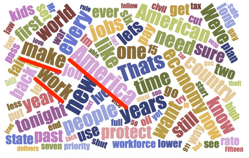 SOTU word cloud President Obama's tech-centered State of the Union: full text, and digital rights concerns - Boing Boing