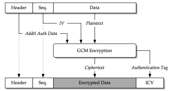 Galois / Counter Mode (GCM) Cipher | Wireless On the Go