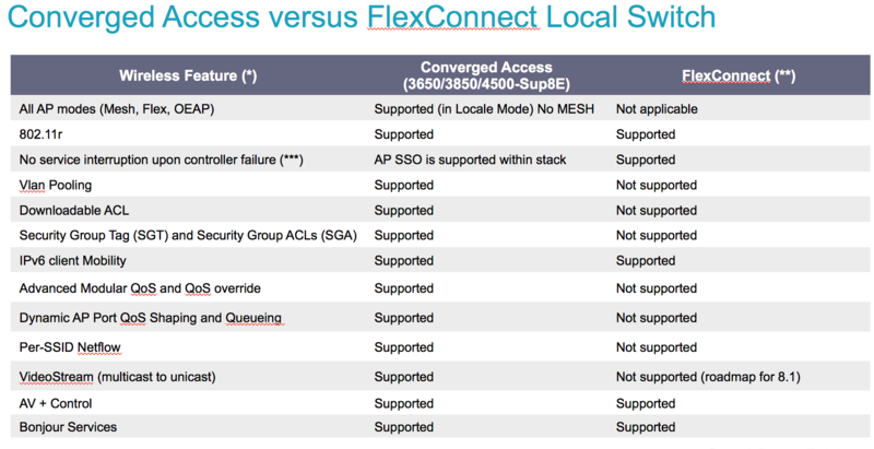 Best Practices and Golden Configs - Converged Access Branch